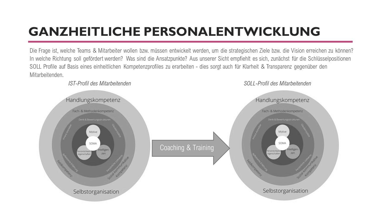 Führungskräfte-coaching, Coaching für Führungskräfte, Kathrin Nökel, Whitepaper_Unterstützung von Teams und Führungskräften in digitalen Zeiten 11