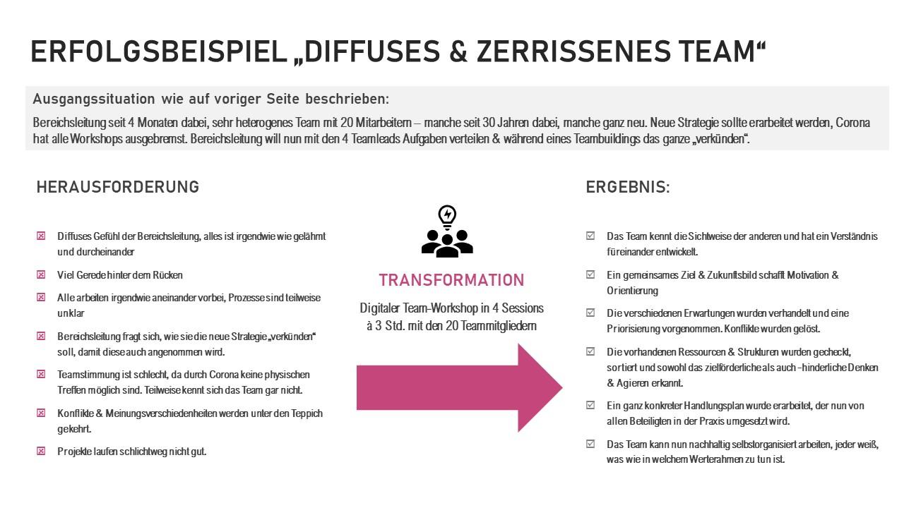 Führungskräfte-coaching, Coaching für Führungskräfte, Kathrin Nökel, Whitepaper_Unterstützung von Teams und Führungskräften in digitalen Zeiten 14