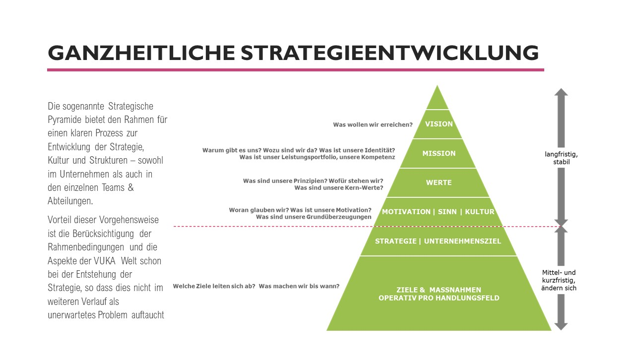 Führungskräfte-coaching, Coaching für Führungskräfte, Kathrin Nökel, Whitepaper_Unterstützung von Teams und Führungskräften in digitalen Zeiten 9