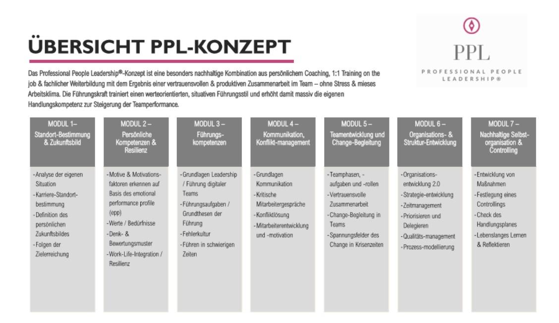 Führungskräfte-coaching, Coaching für Führungskräfte, Kathrin Nökel, Präsenz-Angebote- Landing 4